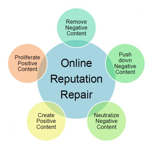 BusinessCreator, Inc. Announces the Launch of a Brand New Reputation Repair Service